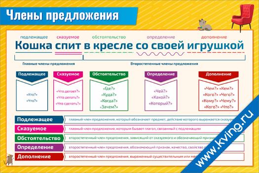 Плакат члены предложения