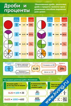 Плакат дроби и проценты