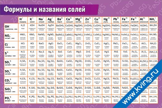 Плакат формулы и названия солей