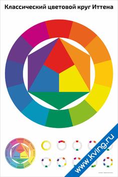 Плакат классический цветовой круг иттена