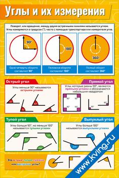 Плакат углы и их измерения