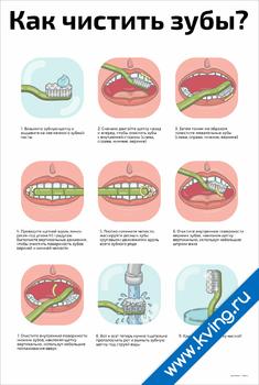 Плакат как правильно чистить зубы?