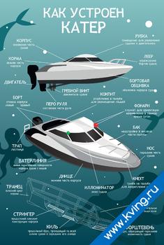 Плакат устройство катера