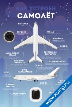 Плакат устройство самолёта