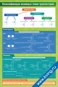 Плакат классификация основных типов транзисторов