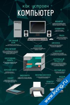 Плакат устройство компьютера