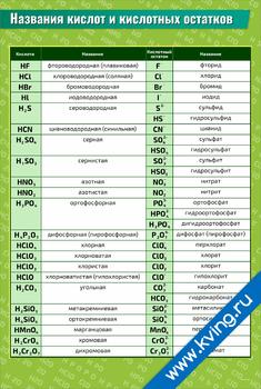 Плакат названия кислот и кислотных остатков