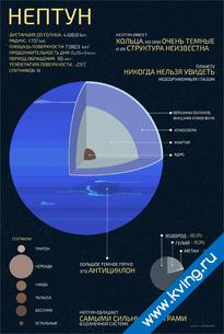 Плакат нептун