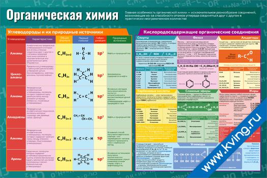 Плакат органическая химия