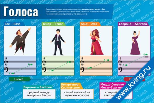 Плакат основные вокальные диапазоны