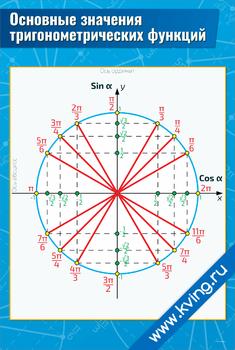 Плакат основные значения тригонометрических функций