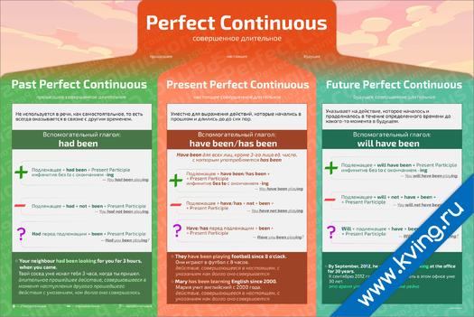 Плакат группа perfect continuous времена