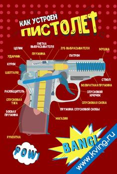Плакат устройство пистолета