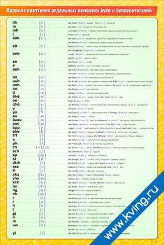 Плакат правила прочтения отдельных немецких букв и буквосочетаний