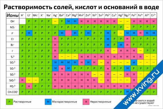Плакат таблица: растворимость солей, кислот и оснований в воде