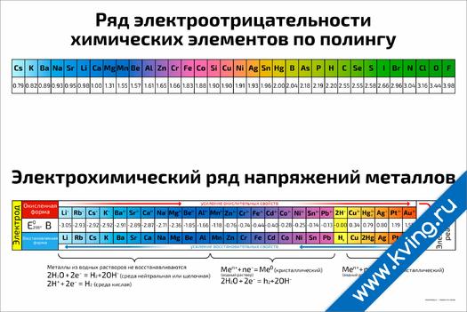 Плакат ряд электроотрицательности и напряжений химических элементов и металлов по полингу