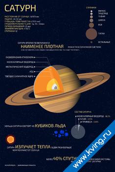 Плакат сатурн