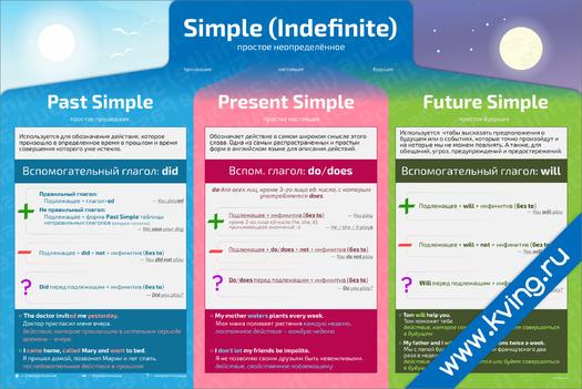 Плакат группа simple (indefinite) времена