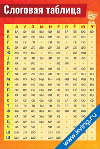 Плакат слоговая таблица