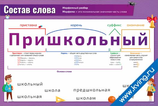 Плакат состав слова, морфемный и составной разбор слова