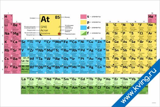 Плакат периодическая система химических  элементов д. и. менделеева