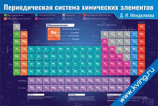 Плакат периодическая система химических  элементов д. и. менделеева lite