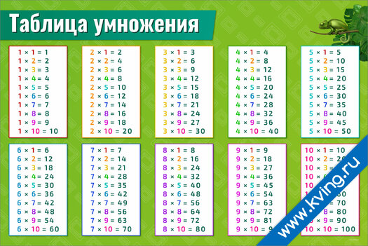 Плакат таблица умножения классическая