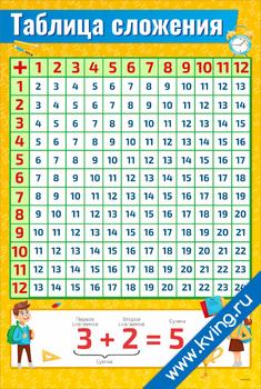 Плакат таблица сложения