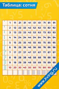 Плакат таблица: сотни