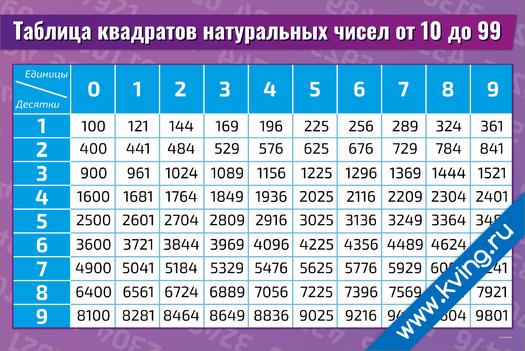 Плакат таблица квадратов натуральных чисел от 10 до 99