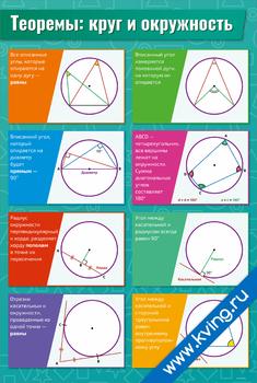Плакат теоремы: круг и окружность