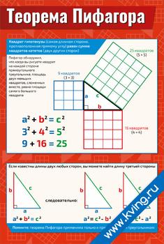 Плакат теорема пифагора