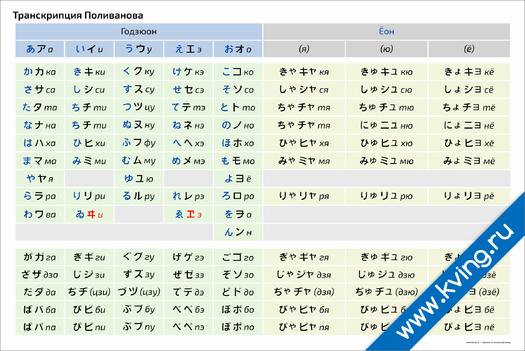 Плакат транскрипция поливанова японского языка