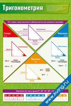 Плакат тригонометрия