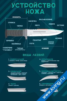 Плакат устройство ножа