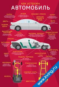 Плакат устройство автомобиля
