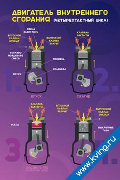 Плакат устройство двигателя внутреннего сгорания